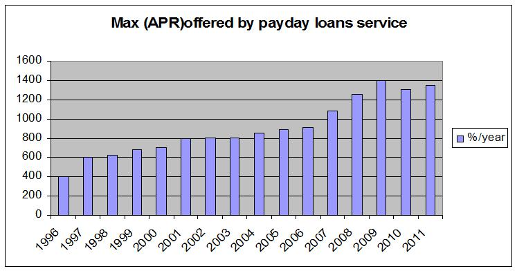 Max APR offered by payday loans service