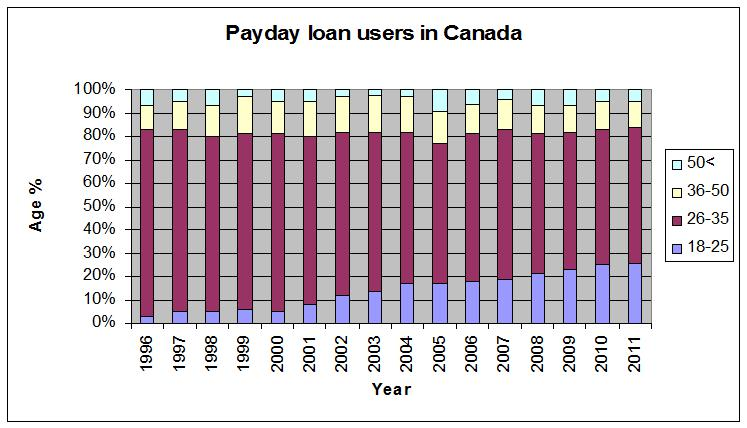 Payday loan users in Canada