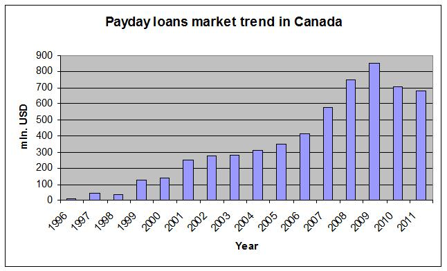 Payday loans market trend in Canada